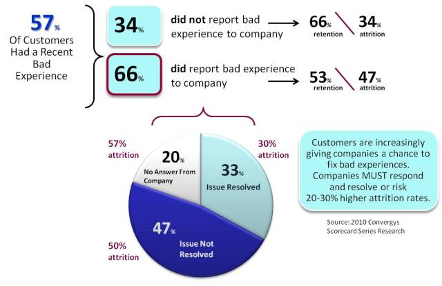 Customer Experience, Company Responses