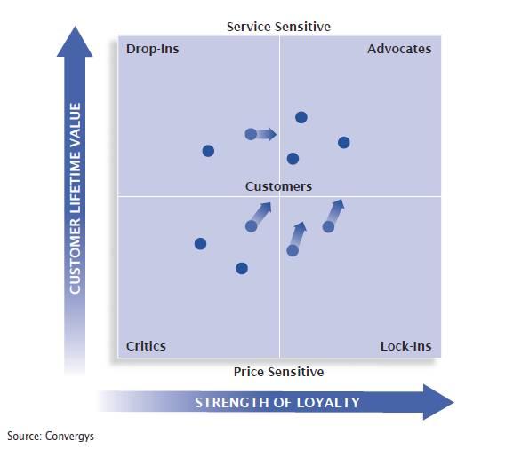 Loyalty Model