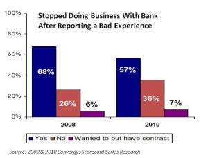 Bad Experiences Banks