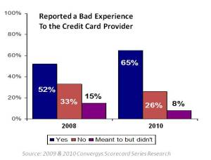 Reported Bad Experiences Credit Cards