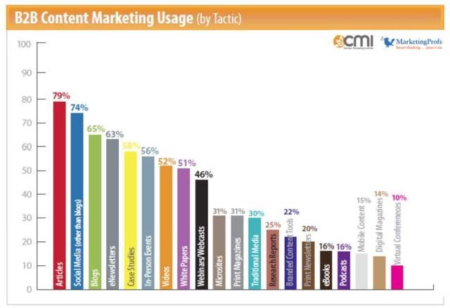 B2B Mktg Content Usage