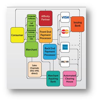 U.S. Payment Path