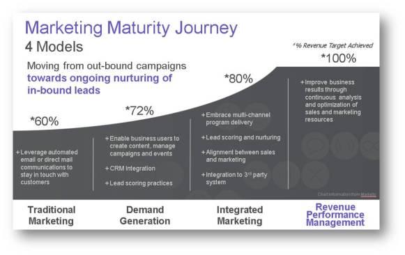 Marketing Maturity Journey