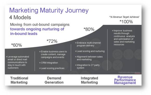 Marketing Maturity Journey