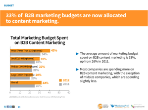 MktgProfs content marketing budgets