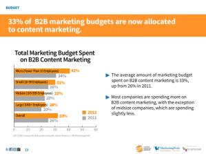 MktgProfs content marketing budgets