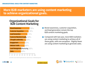 MktgProfs content marketing goals