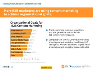 MktgProfs content marketing goals