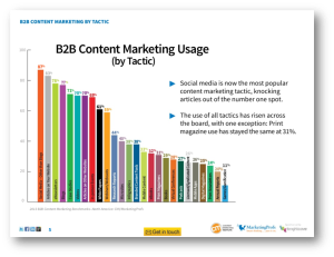 content mktg usage