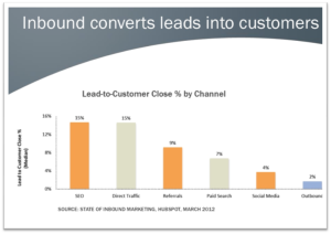 Inbound equals customers