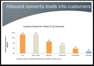 Inbound equals customers