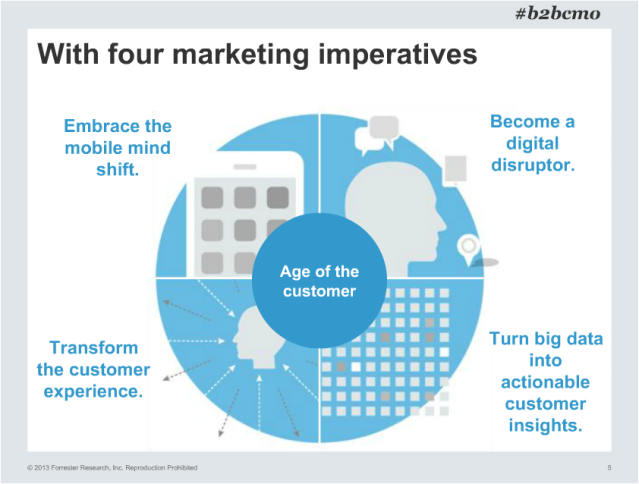 4Mktg Imperatives - Forrester