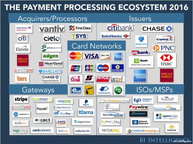 payments ecosystem infographic BI Intel
