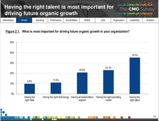 CMO Priorities 2018